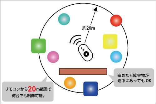 光る家具 クラシオン タッチパネルリモコン 性能4