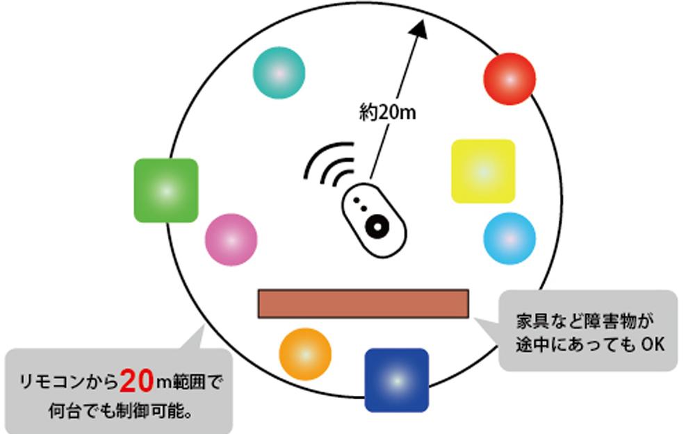 イルミネーション クラシオン用タッチパネルリモコン 画像5
