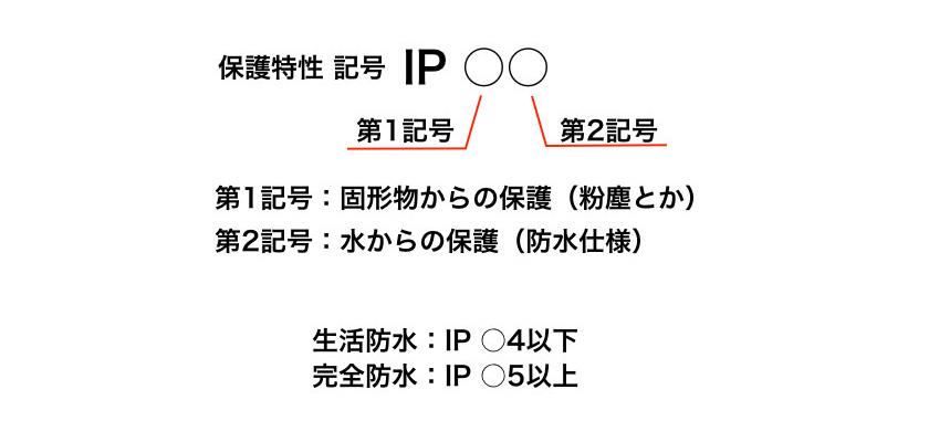 イルミネーション防水対策 保護特性記号 IP