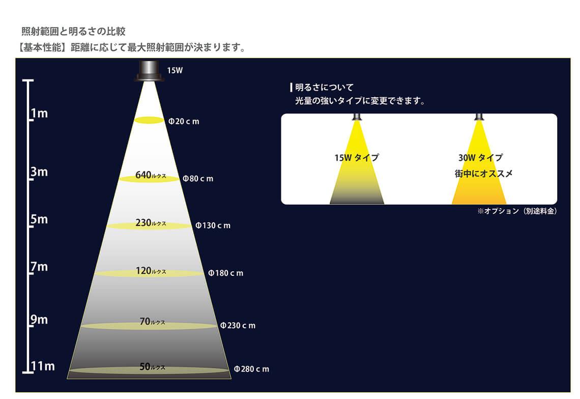 ロゴ投影 LEDプロジェクションロゴライト 照射と距離の目安