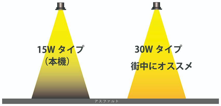 LEDプロジェクションロゴ(ゴボ)ライトの明るさ