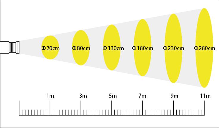 ロゴ投影 LEDプロジェクションライト 照射と距離の目安