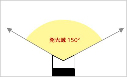 発光性 発光域150°の広がり