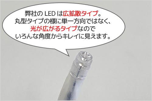 弊社のLEDは広拡散タイプ。丸型タイプの様に単一方向ではなく、光が広がるタイプなのでいろんな角度からキレイに見えます。