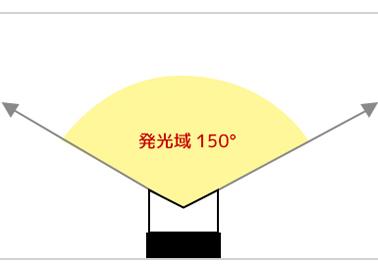 LEDイルミネーション電飾HGシリーズはどこからみても美しく発光します。