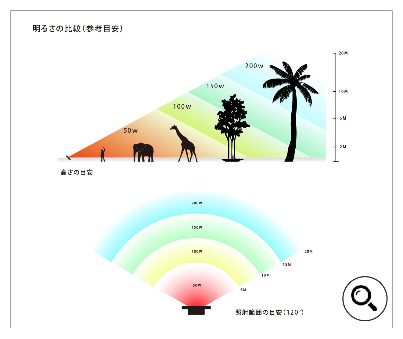 LED投光器ワット数の明るさ比較表2