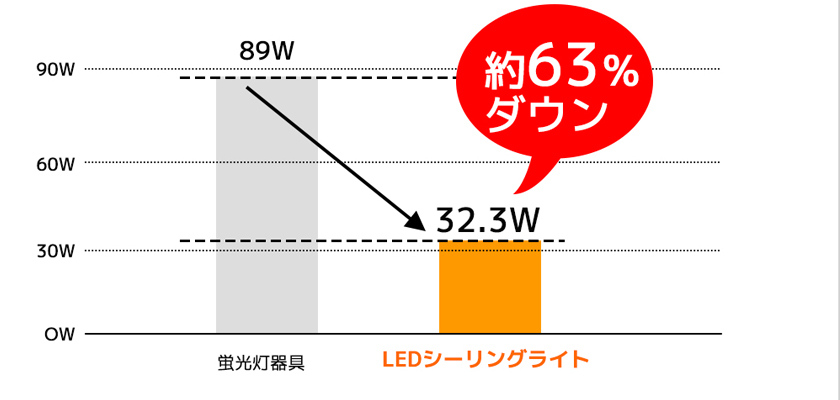 低い消費電力で発光が可能である事