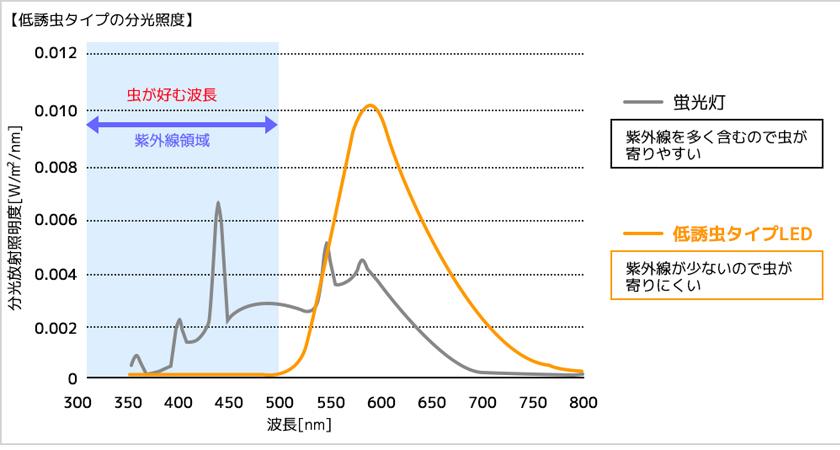 紫外線の放出が極めて微量である事