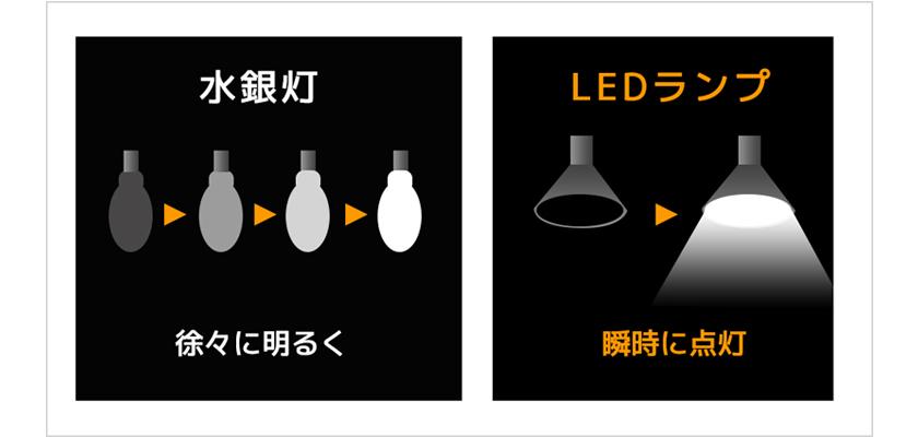 瞬時点灯、消灯が可能である事