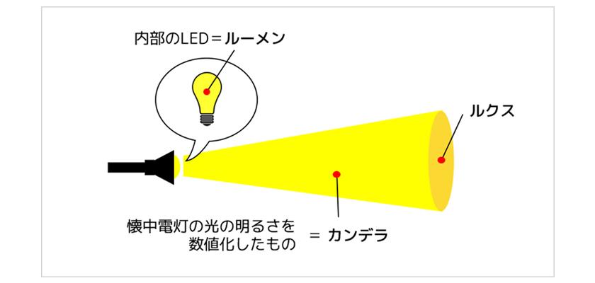 照度(明るさ、ルーメン値)について